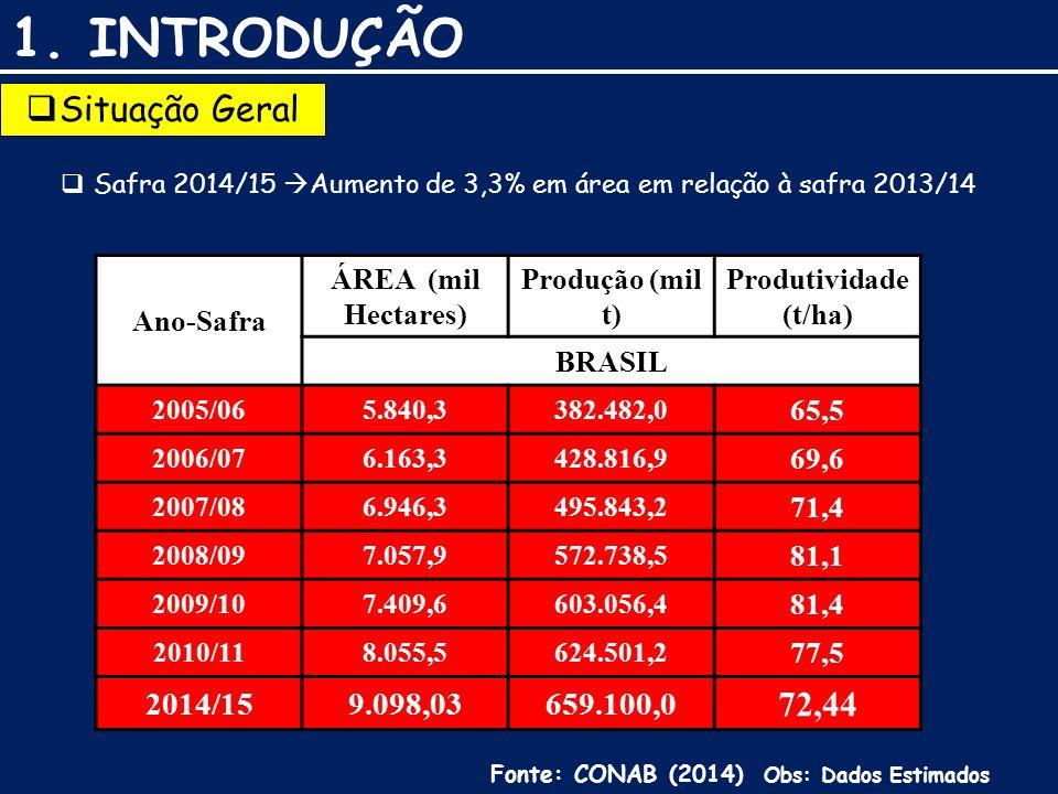 1. INTRODUÇÃO  Situação Geral  Safra 2014/15  Aumento de 3,3% em área em relação à safra 2013/14 Ano-Safra ÁREA (mil Hectares) Produção (mil t) Pro