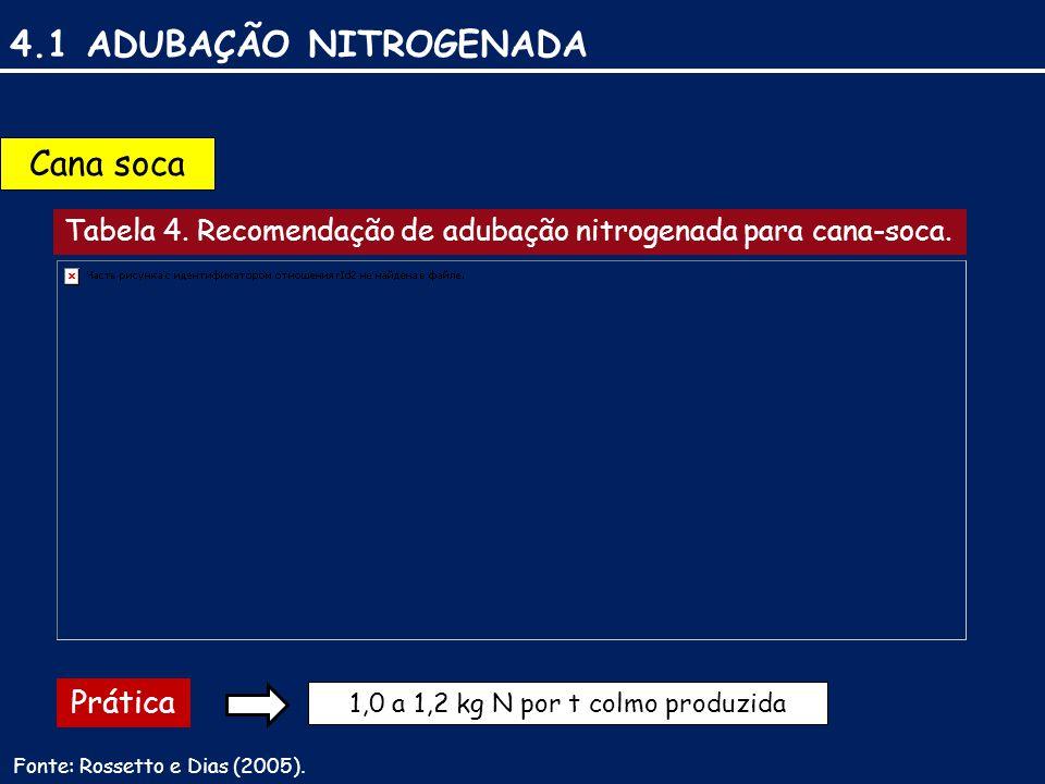 4.1 ADUBAÇÃO NITROGENADA Cana soca Tabela 4.Recomendação de adubação nitrogenada para cana-soca.