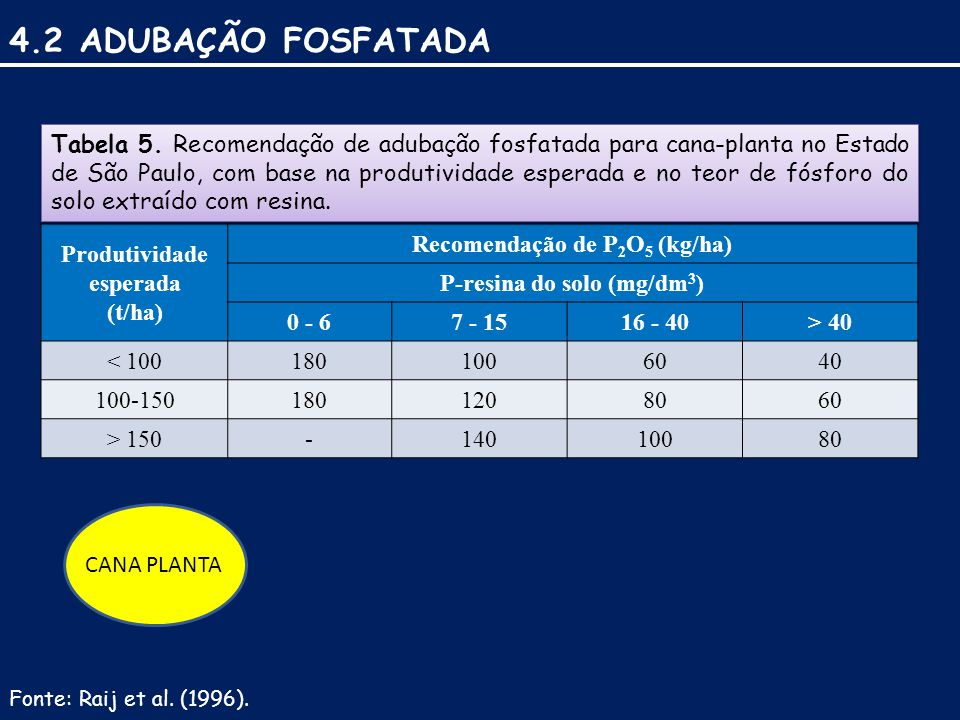 4.2 ADUBAÇÃO FOSFATADA Produtividade esperada (t/ha) Recomendação de P 2 O 5 (kg/ha) P-resina do solo (mg/dm 3 ) 0 - 67 - 1516 - 40> 40 < 1001801006040 100-1501801208060 > 150-14010080 Tabela 5.