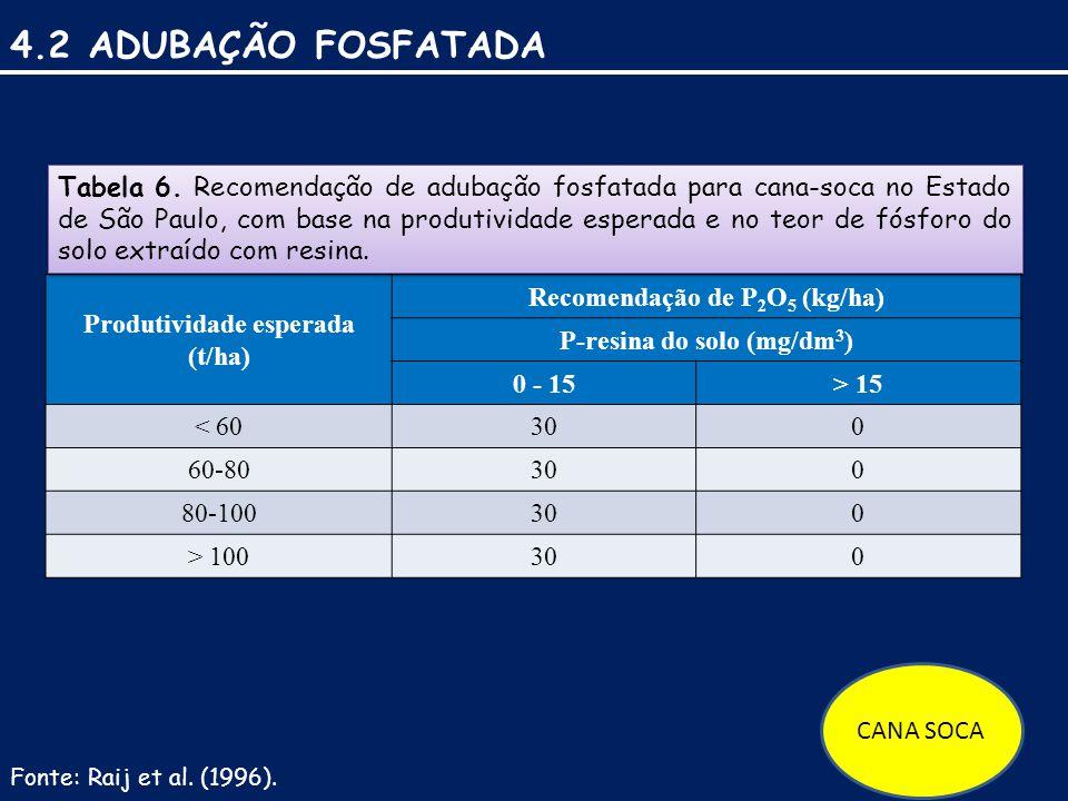 4.2 ADUBAÇÃO FOSFATADA Produtividade esperada (t/ha) Recomendação de P 2 O 5 (kg/ha) P-resina do solo (mg/dm 3 ) 0 - 15> 15 < 60300 60-80300 80-100300 > 100300 Tabela 6.