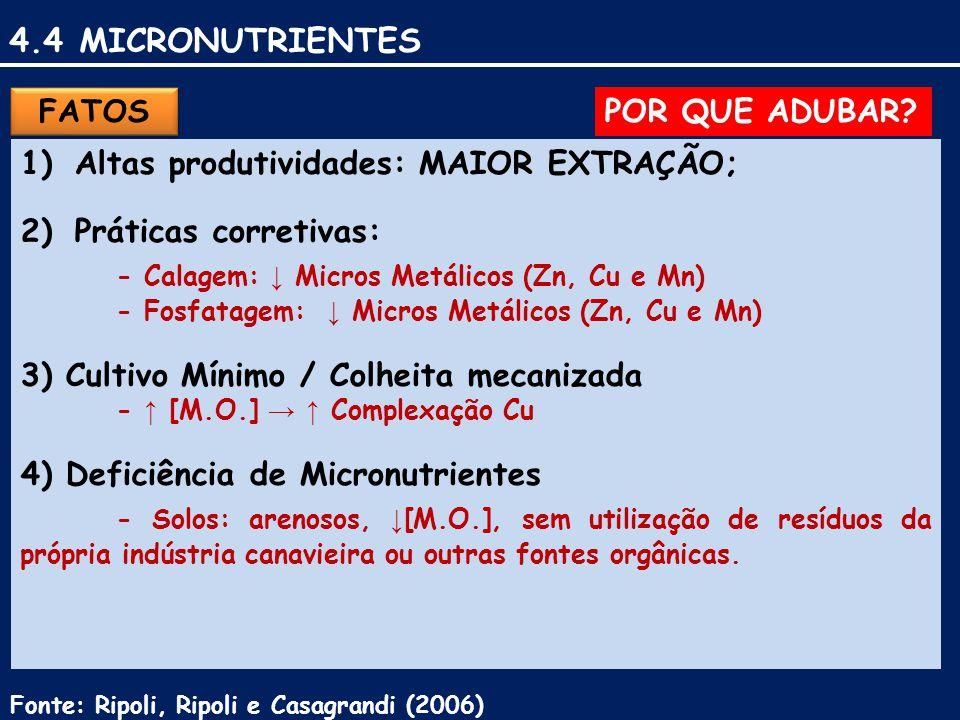 4.4 MICRONUTRIENTES Fonte: Ripoli, Ripoli e Casagrandi (2006) FATOS POR QUE ADUBAR.