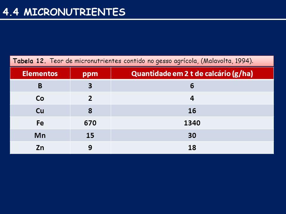4.4 MICRONUTRIENTES Tabela 12.