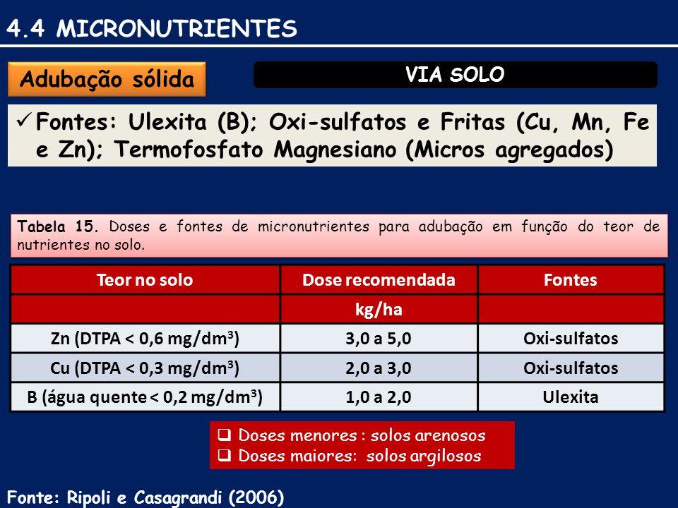 VIA SOLO Adubação sólida Fontes: Ulexita (B); Oxi-sulfatos e Fritas (Cu, Mn, Fe e Zn); Termofosfato Magnesiano (Micros agregados) Tabela 15.