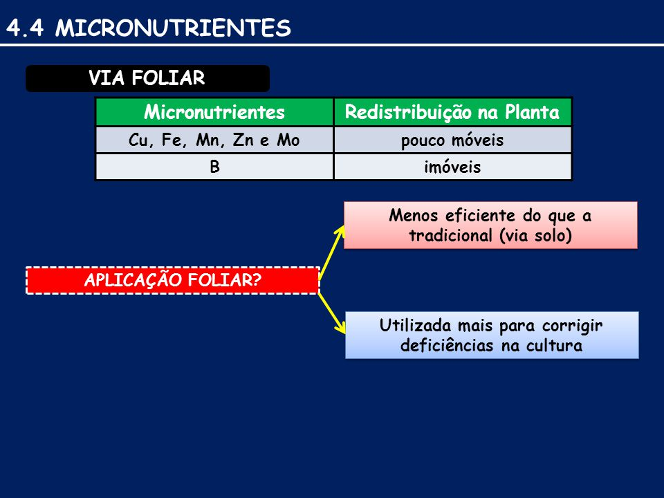 VIA FOLIAR MicronutrientesRedistribuição na Planta Cu, Fe, Mn, Zn e Mopouco móveis Bimóveis APLICAÇÃO FOLIAR.