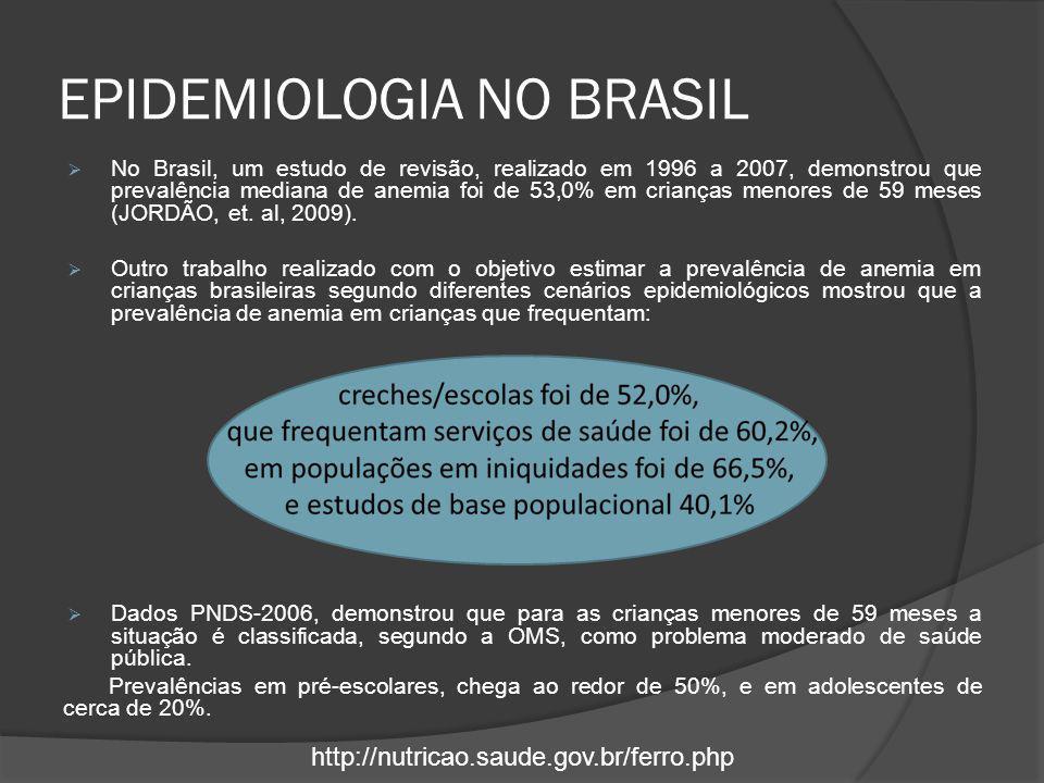 EPIDEMIOLOGIA NO BRASIL  No Brasil, um estudo de revisão, realizado em 1996 a 2007, demonstrou que prevalência mediana de anemia foi de 53,0% em cria