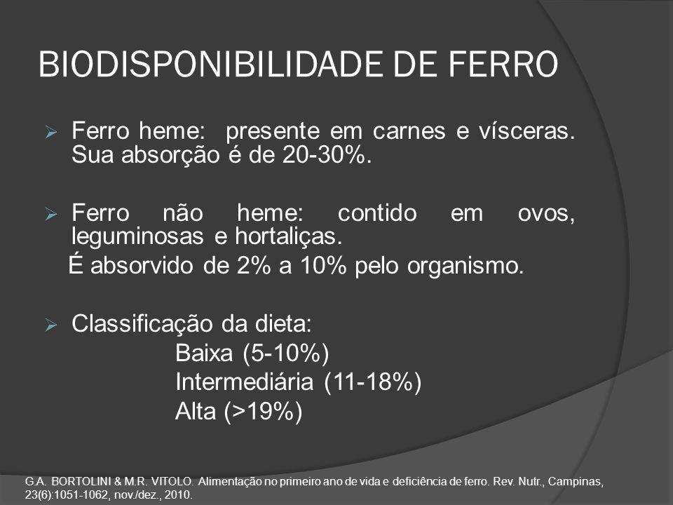 BIODISPONIBILIDADE DE FERRO  Ferro heme: presente em carnes e vísceras. Sua absorção é de 20-30%.  Ferro não heme: contido em ovos, leguminosas e ho