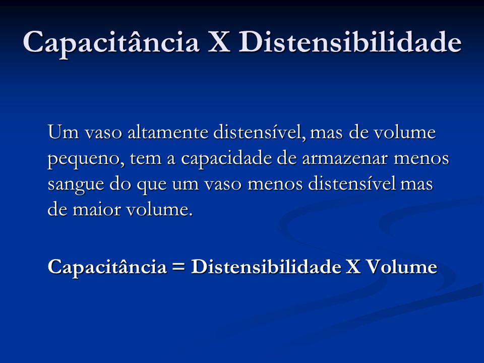 Capacitância X Distensibilidade Um vaso altamente distensível, mas de volume pequeno, tem a capacidade de armazenar menos sangue do que um vaso menos distensível mas de maior volume.