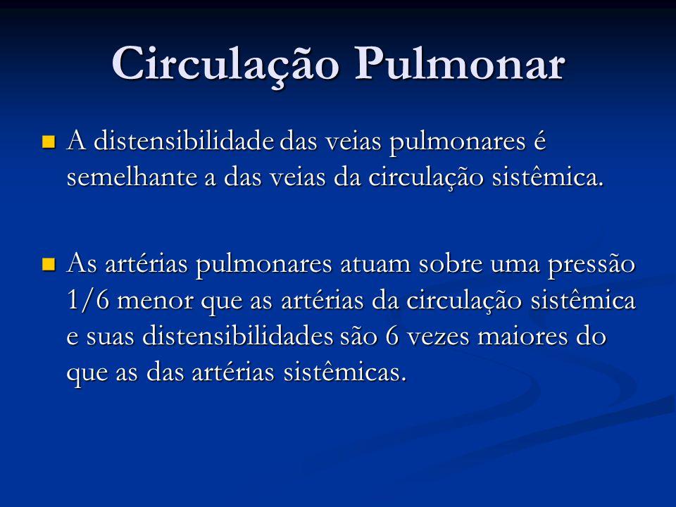 Circulação Pulmonar A distensibilidade das veias pulmonares é semelhante a das veias da circulação sistêmica. A distensibilidade das veias pulmonares