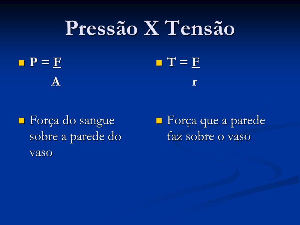 Pressão X Tensão P = F P = F A Força do sangue sobre a parede do vaso Força do sangue sobre a parede do vaso T = F r Força que a parede faz sobre o vaso