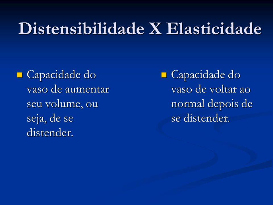 Distensibilidade X Elasticidade Capacidade do vaso de aumentar seu volume, ou seja, de se distender. Capacidade do vaso de aumentar seu volume, ou sej