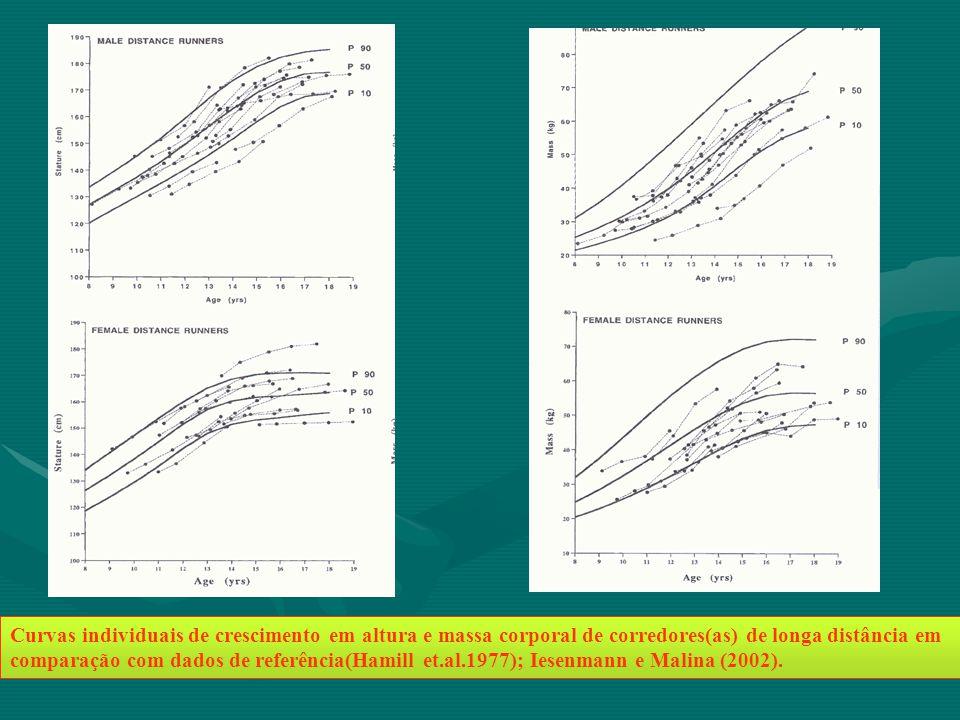 Curvas individuais de crescimento em altura e massa corporal de corredores(as) de longa distância em comparação com dados de referência(Hamill et.al.1