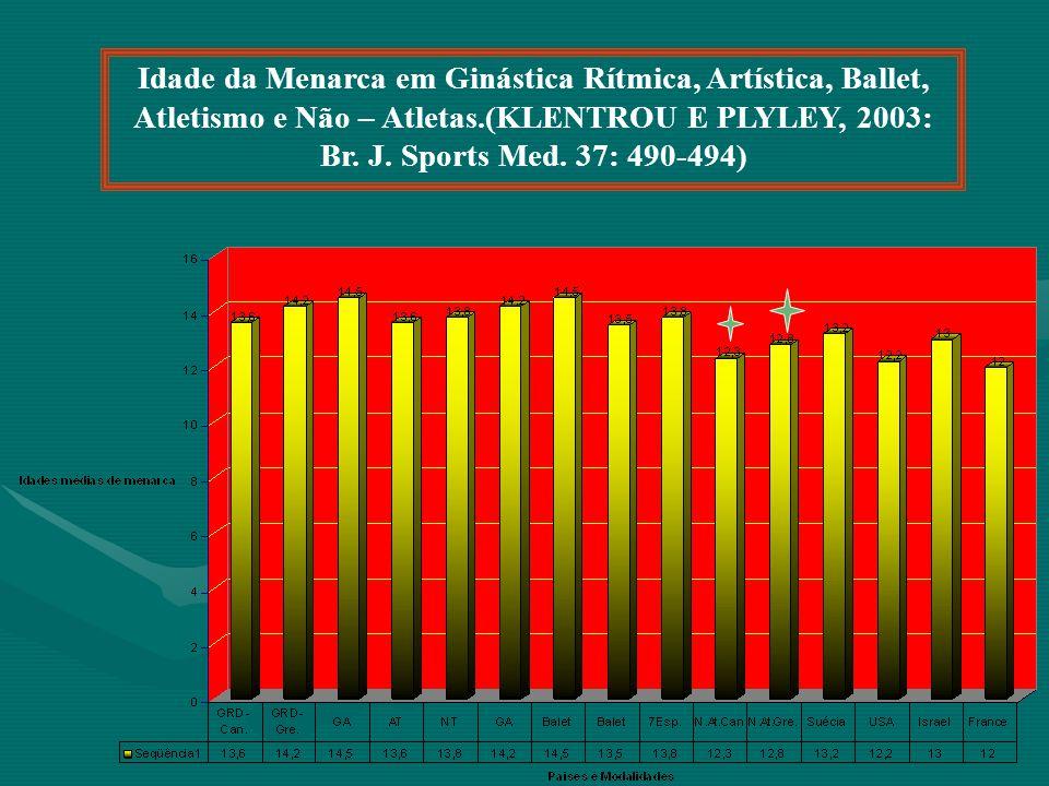 Idade da Menarca em Ginástica Rítmica, Artística, Ballet, Atletismo e Não – Atletas.(KLENTROU E PLYLEY, 2003: Br. J. Sports Med. 37: 490-494)