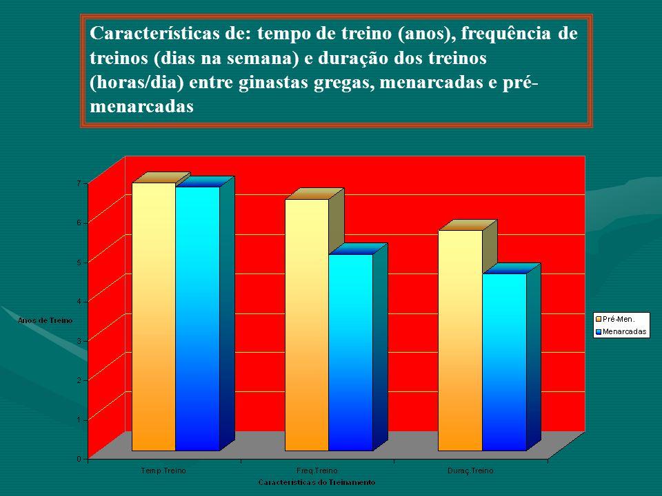 Características de: tempo de treino (anos), frequência de treinos (dias na semana) e duração dos treinos (horas/dia) entre ginastas gregas, menarcadas