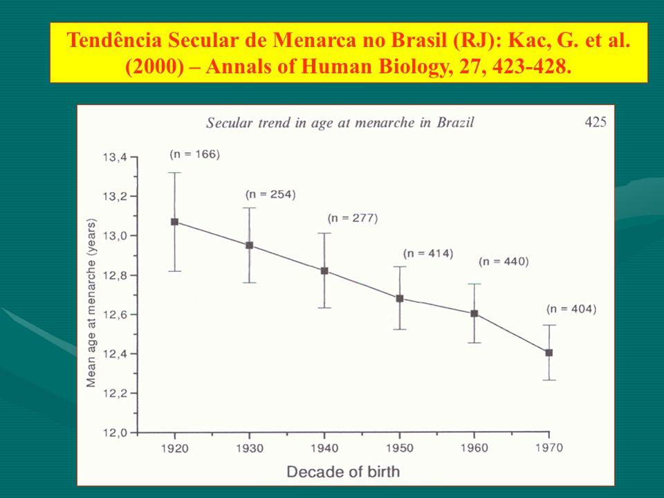 Tendência Secular de Menarca no Brasil (RJ): Kac, G. et al. (2000) – Annals of Human Biology, 27, 423-428.