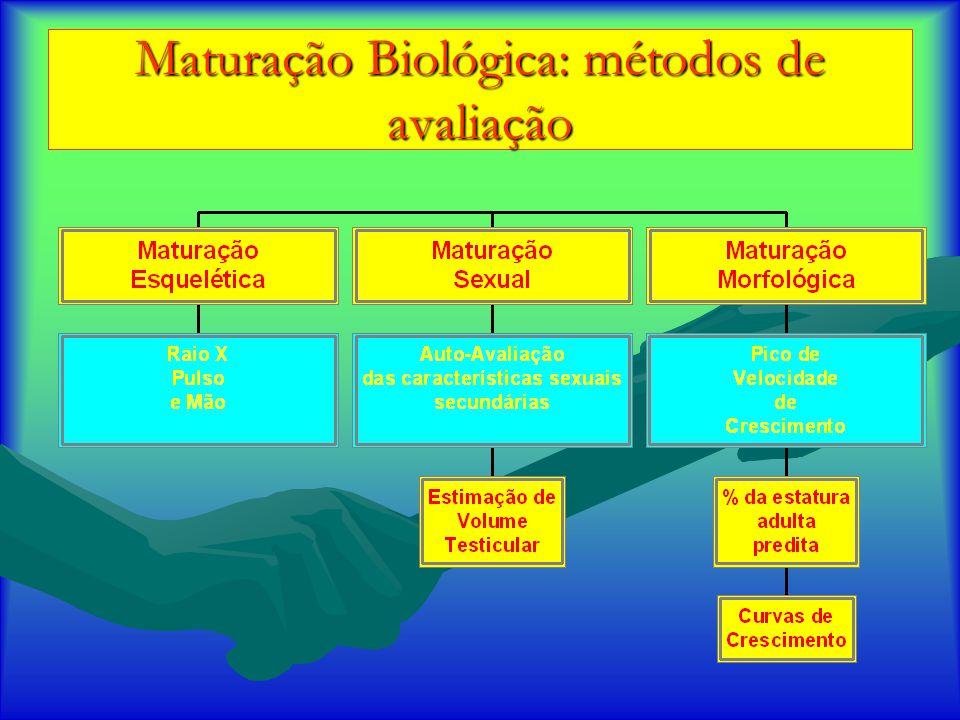Características dos Métodos Greulich – Pyle (1950)Greulich – Pyle (1950) -Vantagens -Maior facilidade -Maior rapidez -Desvantagens -Baixa precisão -Duvidosa (assincronismo) -População utilizada – década de 30.