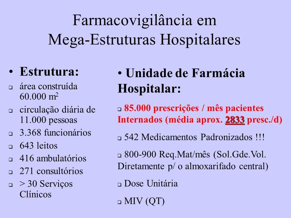 Farmacovigilância em Mega-Estruturas Hospitalares Estrutura:  área construída 60.000 m 2  circulação diária de 11.000 pessoas  3.368 funcionários  643 leitos  416 ambulatórios  271 consultórios  > 30 Serviços Clínicos Unidade de Farmácia Hospitalar: 2833  85.000 prescrições / mês pacientes Internados (média aprox.