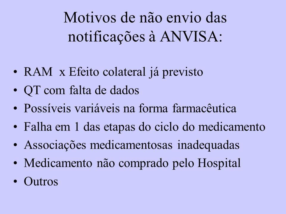 Motivos de não envio das notificações à ANVISA: RAM x Efeito colateral já previsto QT com falta de dados Possíveis variáveis na forma farmacêutica Falha em 1 das etapas do ciclo do medicamento Associações medicamentosas inadequadas Medicamento não comprado pelo Hospital Outros