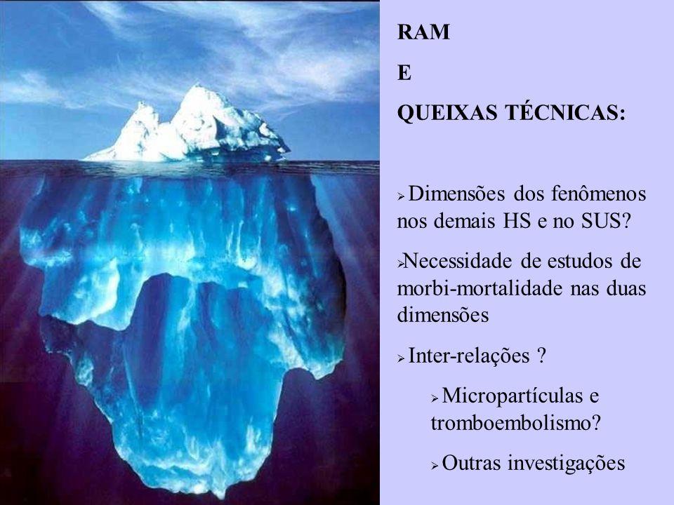 RAM E QUEIXAS TÉCNICAS:  Dimensões dos fenômenos nos demais HS e no SUS.