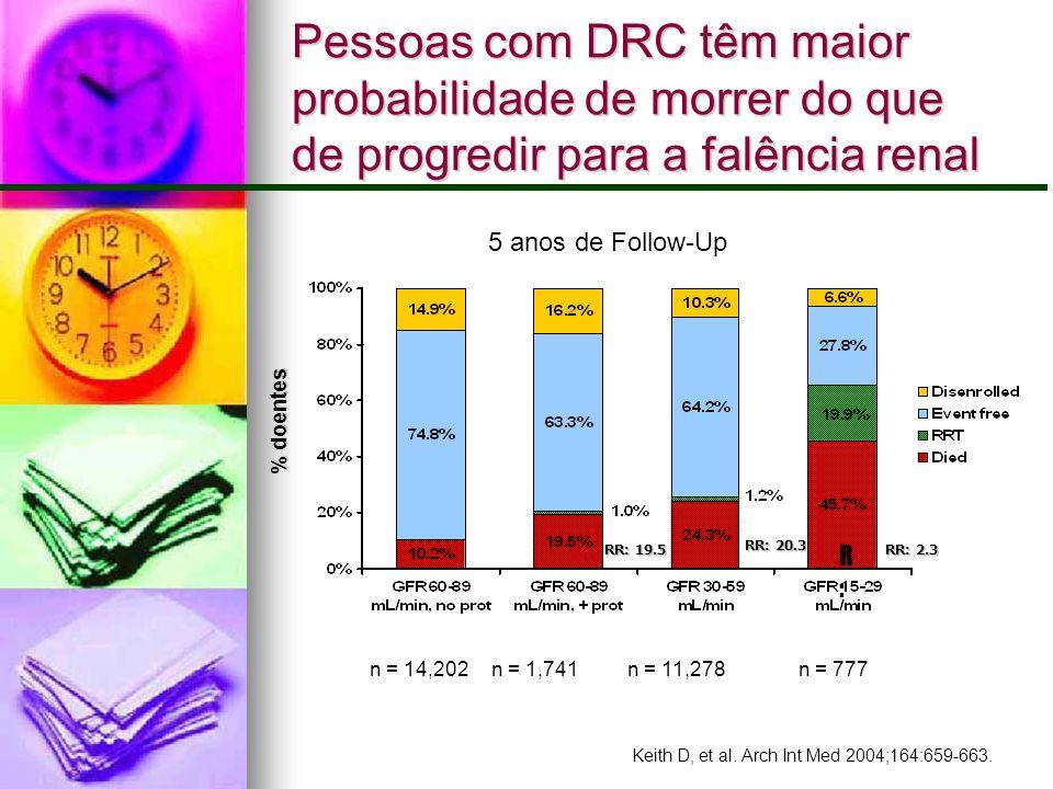 Pessoas com DRC têm maior probabilidade de morrer do que de progredir para a falência renal Keith D, et al. Arch Int Med 2004;164:659-663. 5 anos de F
