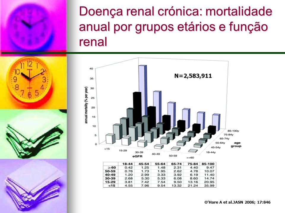 Doença renal crónica: mortalidade anual por grupos etários e função renal O'Hare A et al.JASN 2006; 17:846 N=2,583,911