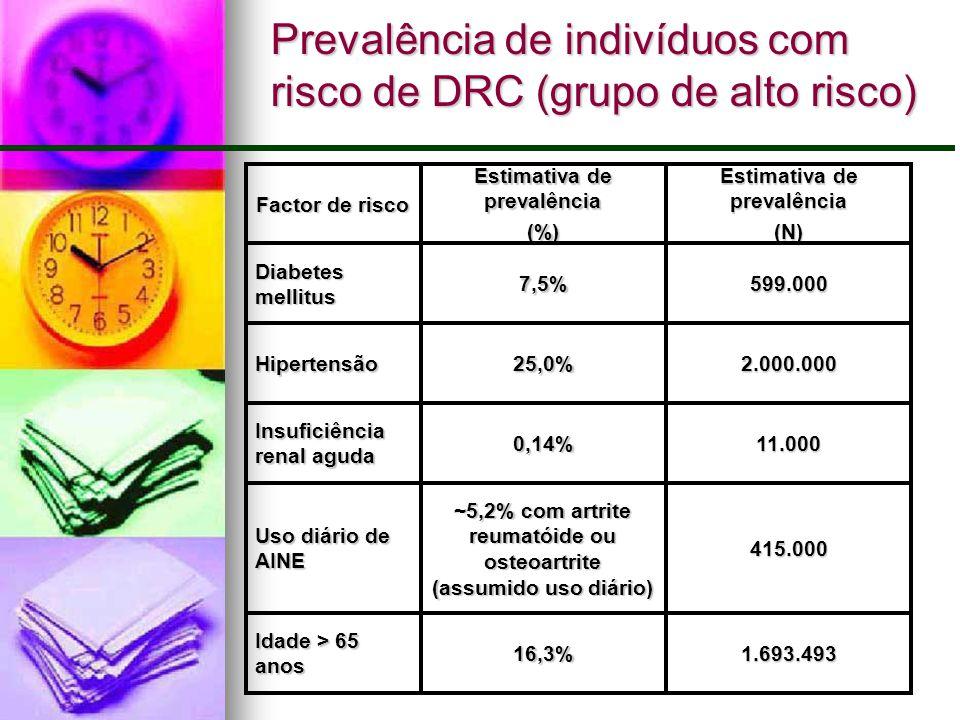 Prevalência de indivíduos com risco de DRC (grupo de alto risco) 1.693.49316,3% Idade > 65 anos 415.000 ~5,2% com artrite reumatóide ou osteoartrite (