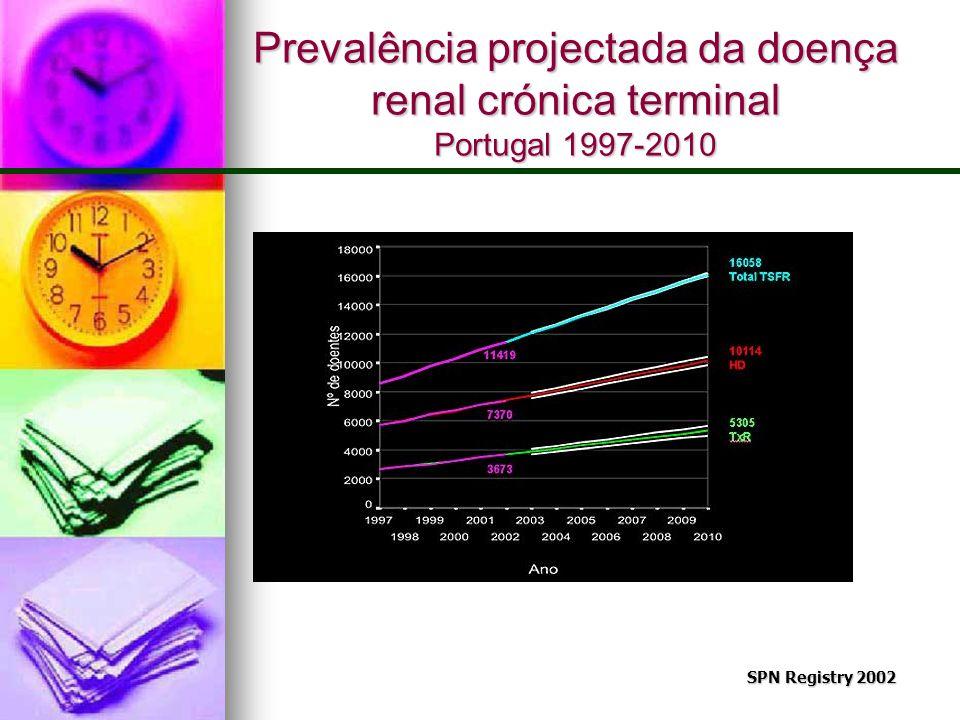 Prevalência projectada da doença renal crónica terminal Portugal 1997-2010 SPN Registry 2002