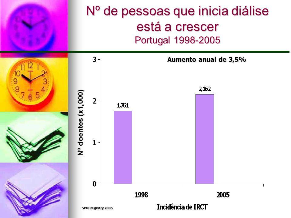 Nº de pessoas que inicia diálise está a crescer Portugal 1998-2005 Aumento anual de 3,5% SPN Registry 2005 Nº doentes (x1,000)