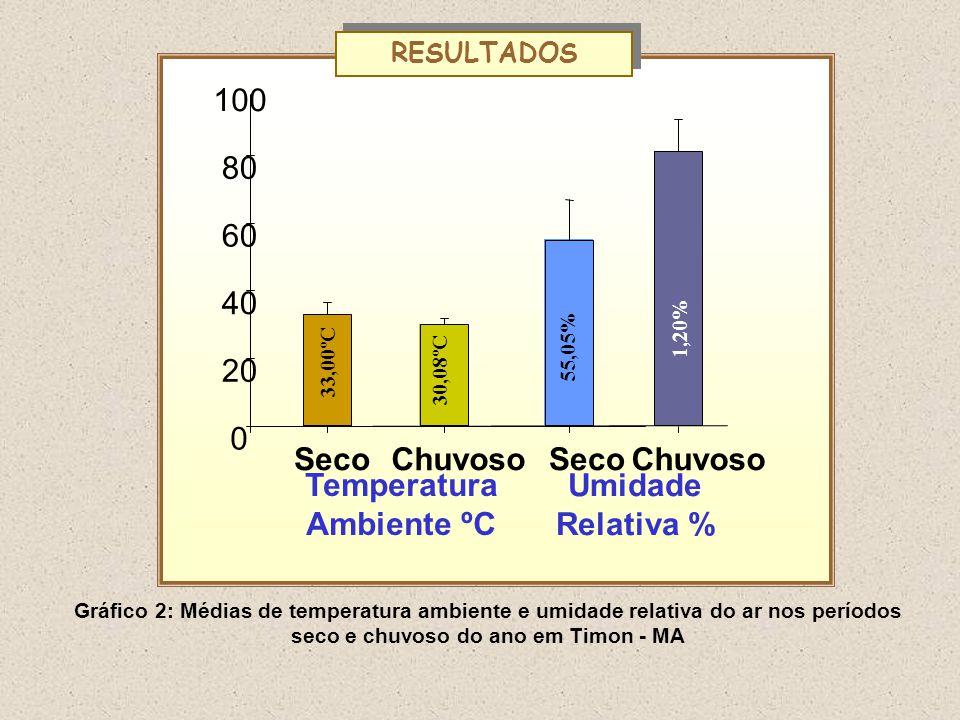 SecoChuvoso 0 20 40 60 80 100 ChuvosoSeco Temperatura Ambiente ºC Umidade Relativa % 33,00ºC 30,08ºC 55,05% 1,20% RESULTADOS Gráfico 2: Médias de temperatura ambiente e umidade relativa do ar nos períodos seco e chuvoso do ano em Timon - MA