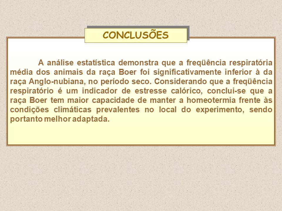 A análise estatística demonstra que a freqüência respiratória média dos animais da raça Boer foi significativamente inferior à da raça Anglo-nubiana,