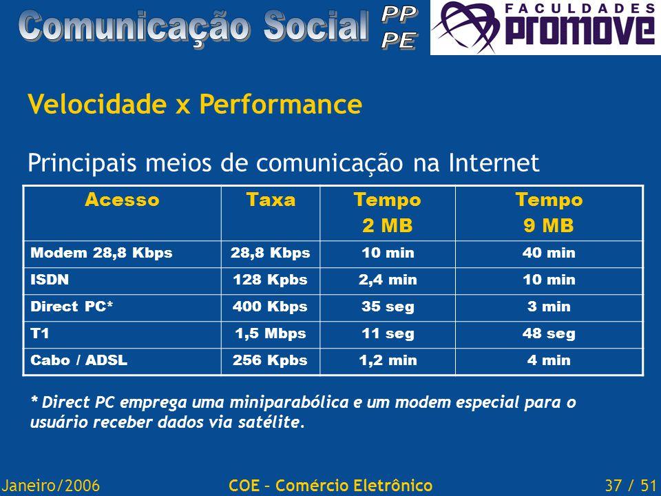 Janeiro/200637 / 51COE – Comércio Eletrônico Velocidade x Performance Principais meios de comunicação na Internet AcessoTaxaTempo 2 MB Tempo 9 MB Modem 28,8 Kbps28,8 Kbps10 min40 min ISDN128 Kpbs2,4 min10 min Direct PC*400 Kbps35 seg3 min T11,5 Mbps11 seg48 seg Cabo / ADSL256 Kpbs1,2 min4 min * Direct PC emprega uma miniparabólica e um modem especial para o usuário receber dados via satélite.
