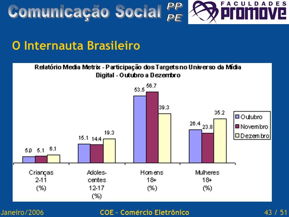 Janeiro/200643 / 51COE – Comércio Eletrônico O Internauta Brasileiro