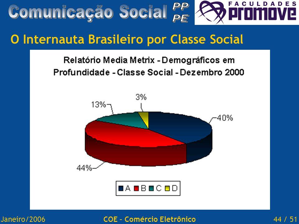 Janeiro/200644 / 51COE – Comércio Eletrônico O Internauta Brasileiro por Classe Social