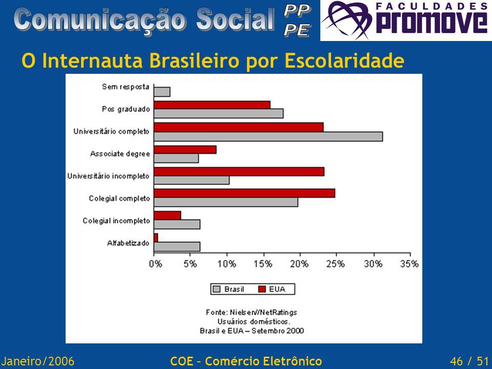 Janeiro/200646 / 51COE – Comércio Eletrônico O Internauta Brasileiro por Escolaridade