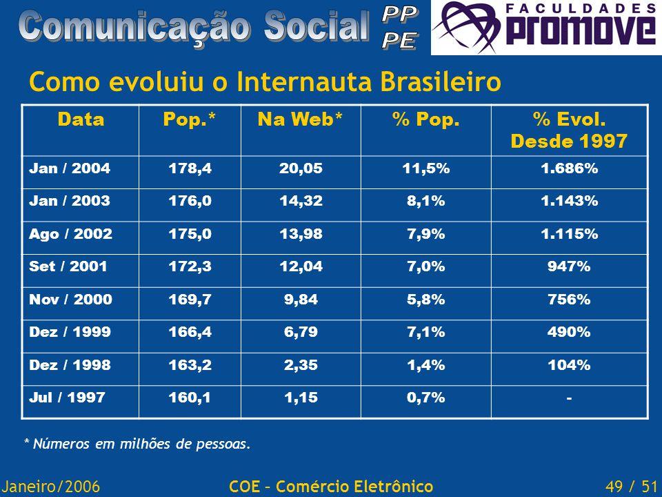 Janeiro/200649 / 51COE – Comércio Eletrônico Como evoluiu o Internauta Brasileiro DataPop.*Na Web*% Pop.% Evol.