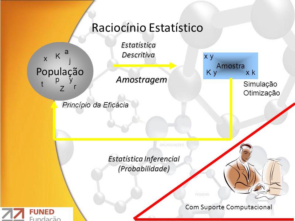 Raciocínio Estatístico População Amostra Amostragem Estatística Descritiva Estatística Inferencial (Probabilidade) Com Suporte Computacional Princípio