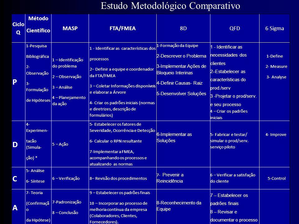 Ciclo Q Método Científico MASPFTA/FMEA 8DQFD6 Sigma P 1-Pesquisa Bibliográfica 2- Observação 3- Formulação de Hipóteses 1 – Identificação do problema