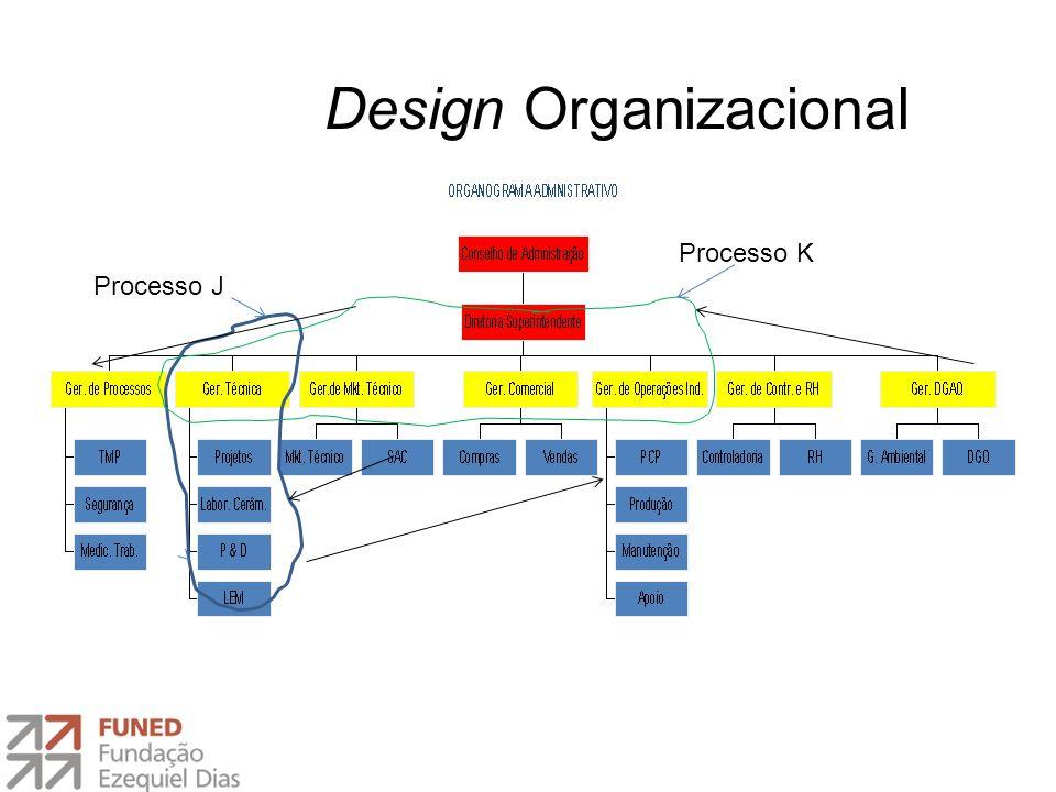 Design Organizacional Processo K Processo J