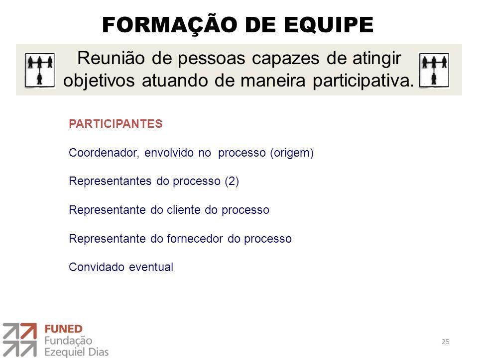 FORMAÇÃO DE EQUIPE 1 - Programar as reuniões ou tarefas e assegurando sempre compreensão clara dos objetivos.