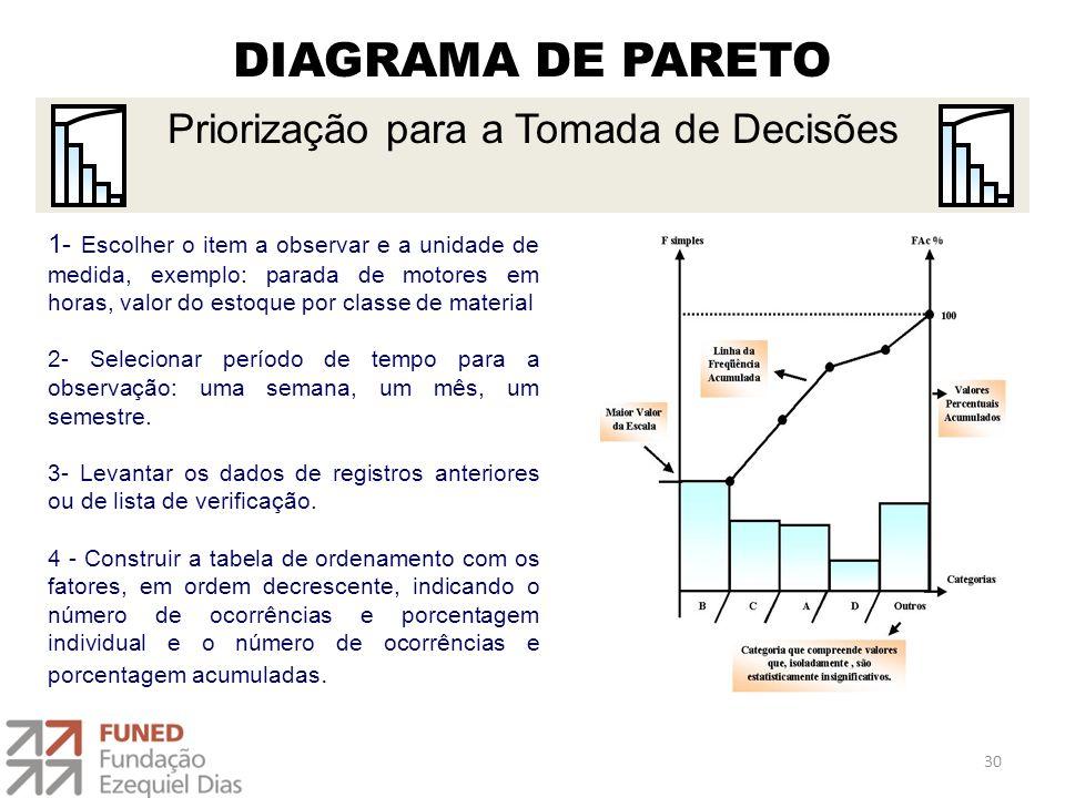 DIAGRAMA DE PARETO 1- Escolher o item a observar e a unidade de medida, exemplo: parada de motores em horas, valor do estoque por classe de material 2