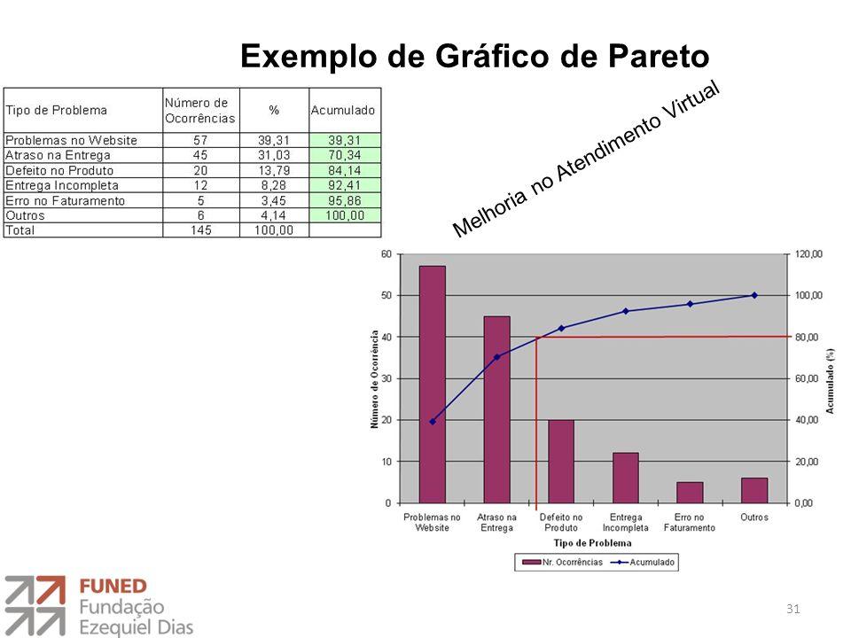 31 Exemplo de Gráfico de Pareto Melhoria no Atendimento Virtual