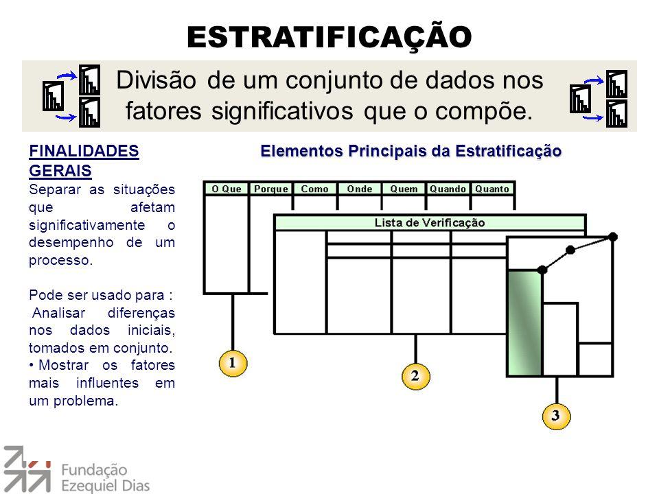 ESTRATIFICAÇÃO FINALIDADES GERAIS Separar as situações que afetam significativamente o desempenho de um processo. Pode ser usado para : Analisar difer