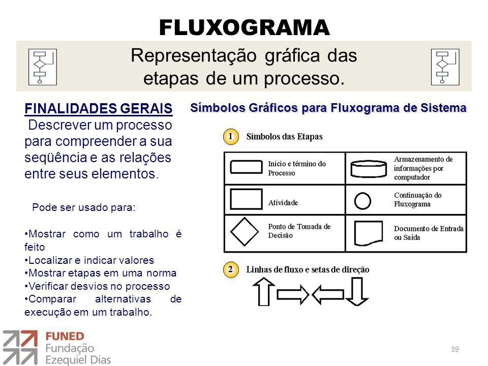 FLUXOGRAMA FINALIDADES GERAIS Descrever um processo para compreender a sua seqüência e as relações entre seus elementos. Pode ser usado para: Mostrar