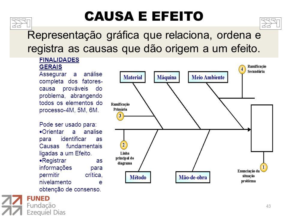 CAUSA E EFEITO FINALIDADES GERAIS Assegurar a análise completa dos fatores- causa prováveis do problema, abrangendo todos os elementos do processo-4M,