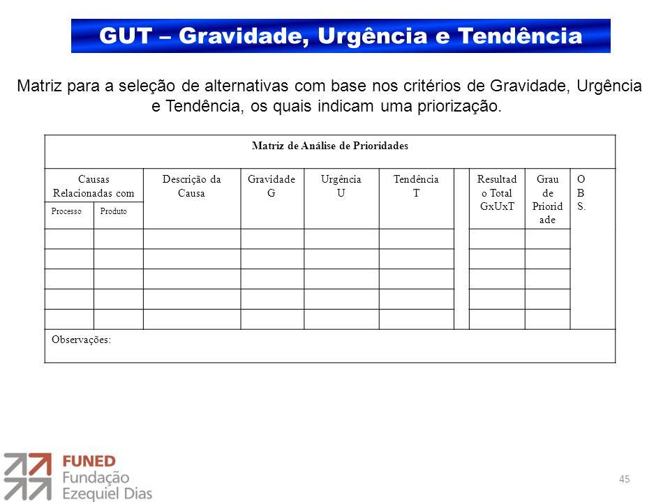 GUT – Gravidade, Urgência e Tendência Matriz para a seleção de alternativas com base nos critérios de Gravidade, Urgência e Tendência, os quais indica