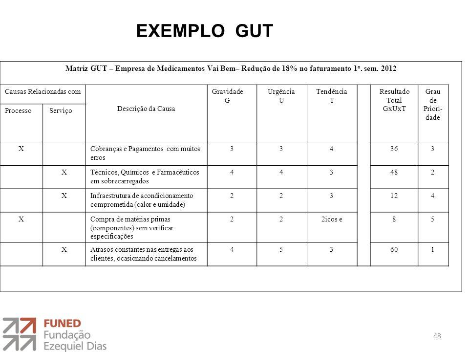 Matriz GUT – Empresa de Medicamentos Vai Bem– Redução de 18% no faturamento 1 o. sem. 2012 Causas Relacionadas com Descrição da Causa Gravidade G Urgê