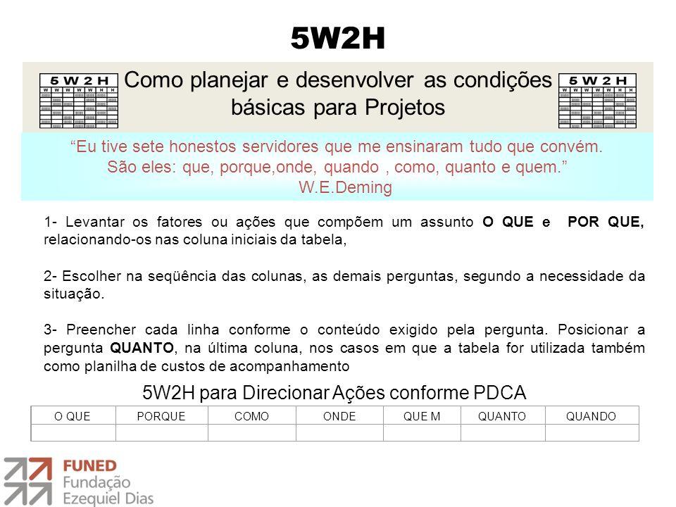 5W2H 1- Levantar os fatores ou ações que compõem um assunto O QUE e POR QUE, relacionando-os nas coluna iniciais da tabela, 2- Escolher na seqüência d