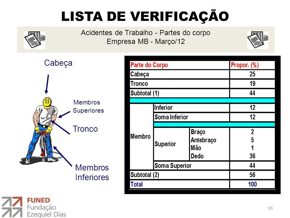 LISTA DE VERIFICAÇÃO Cabeça Membros Superiores Tronco Membros Inferiores Acidentes de Trabalho - Partes do corpo Empresa MB - Março/12 56