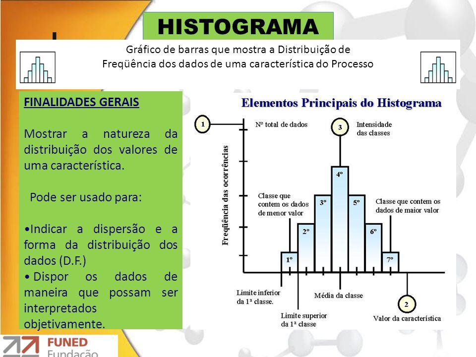 HISTOGRAMA FINALIDADES GERAIS Mostrar a natureza da distribuição dos valores de uma característica. Pode ser usado para: Indicar a dispersão e a forma