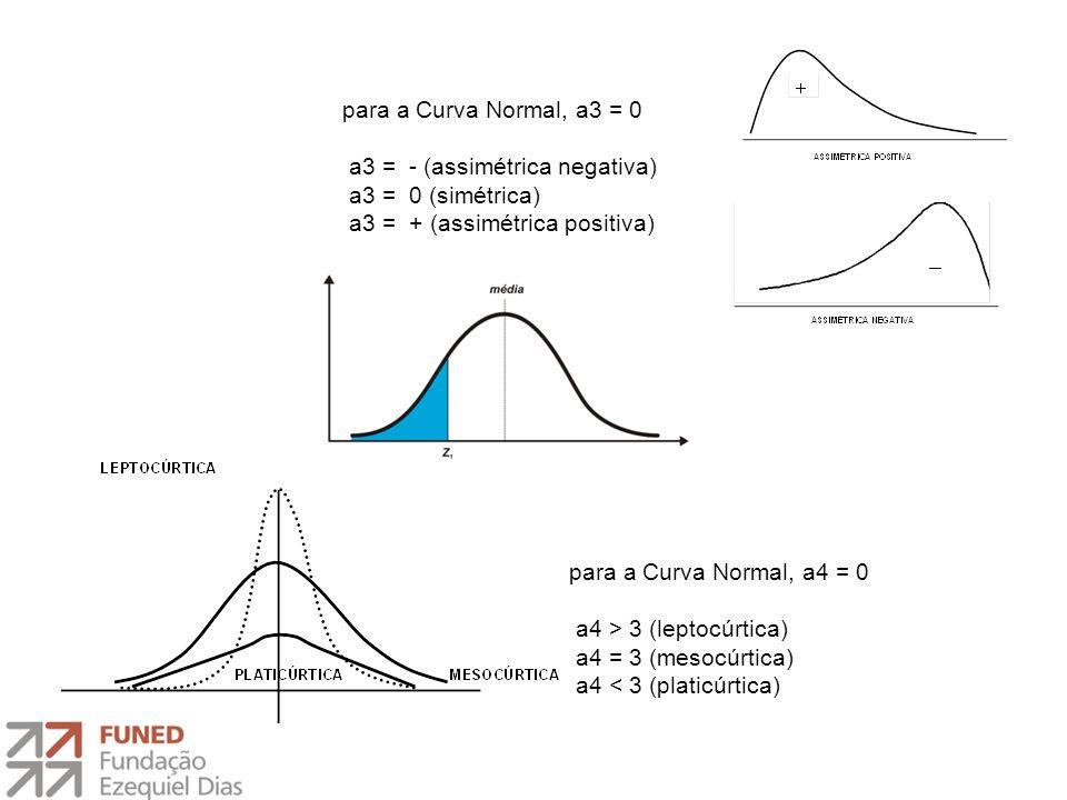 DESVIO-PADRÃO O cálculo integral demonstra que a área total sob a curva é igual a 1,00.