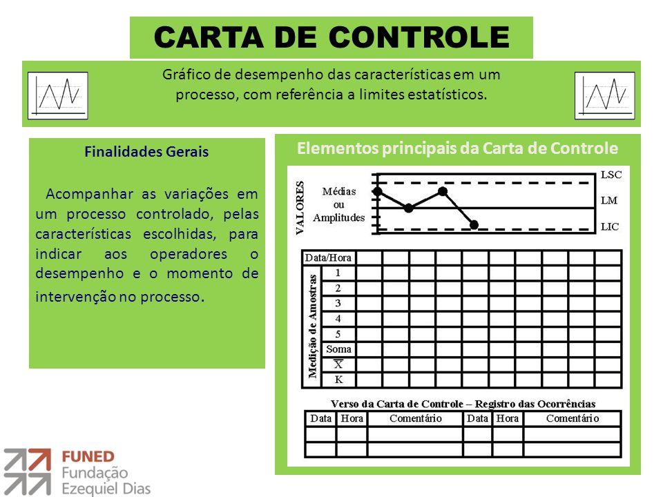 CARTA DE CONTROLE Finalidades Gerais Acompanhar as variações em um processo controlado, pelas características escolhidas, para indicar aos operadores